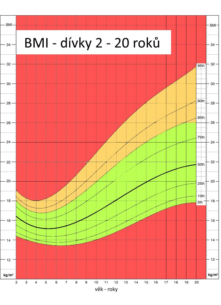 BMI pro dívky 2 – 20 roků