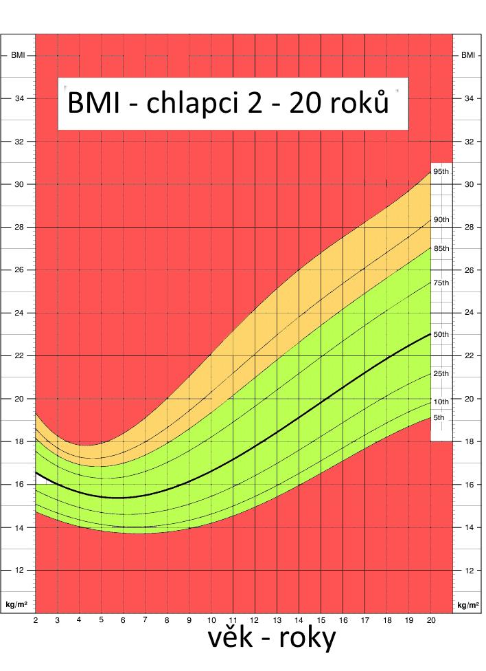 BMI pro kluky 2 – 20 roků
